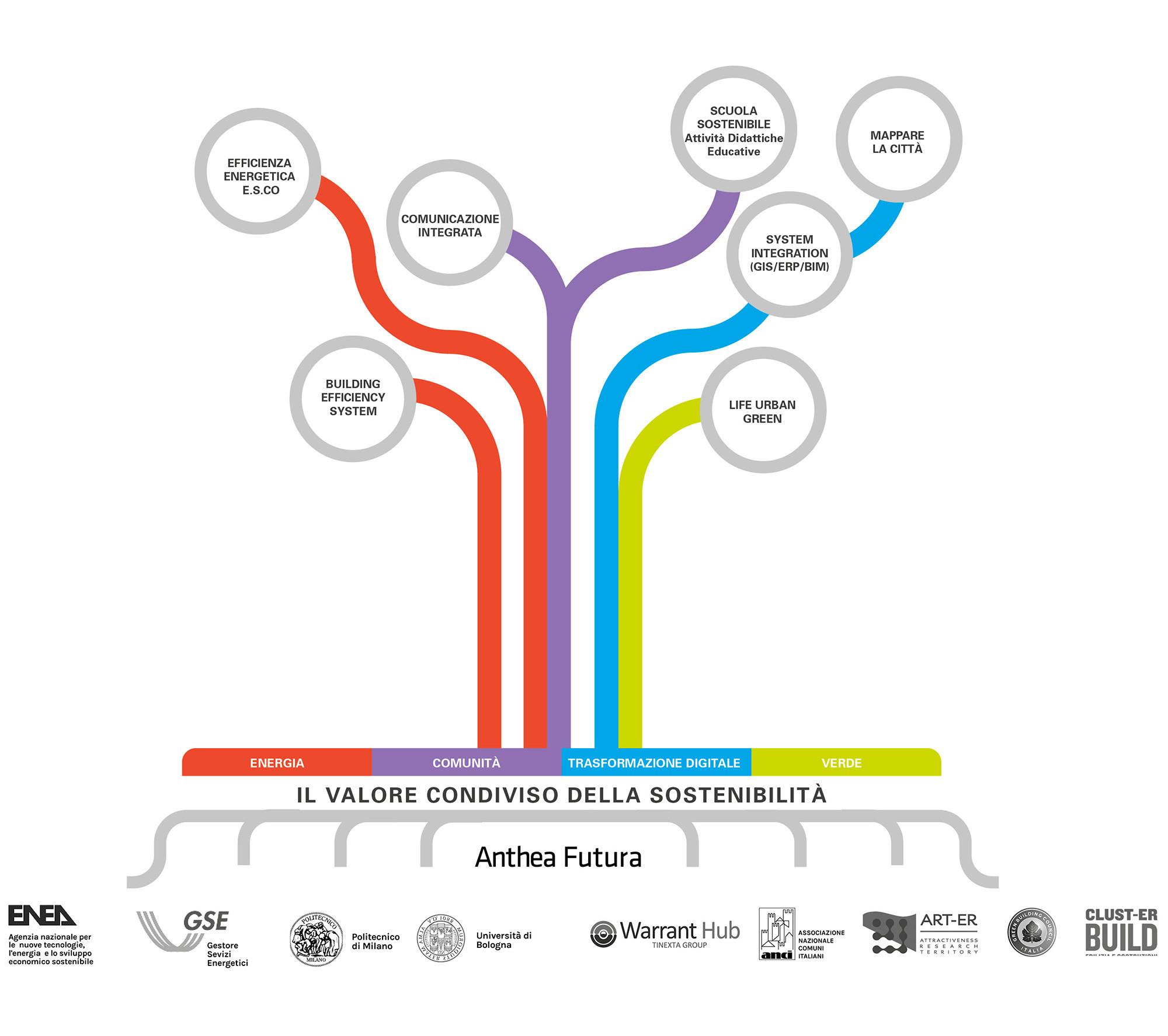 Anthea Futura, il valore condiviso della sostenibilità